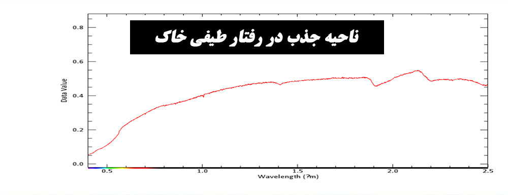 رفتار طیفی خاک، وجود ناحیه جذب در محدوده SWIR