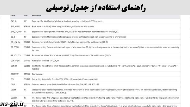 اطلاعات توصیفی همراه اطلاعات آبراهه ها