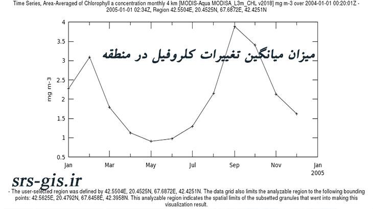 نمودار تغییرات میزان میانگین کلروفیل سطح دریای حزر | مدرسه سنجش از دور و جی ای اس