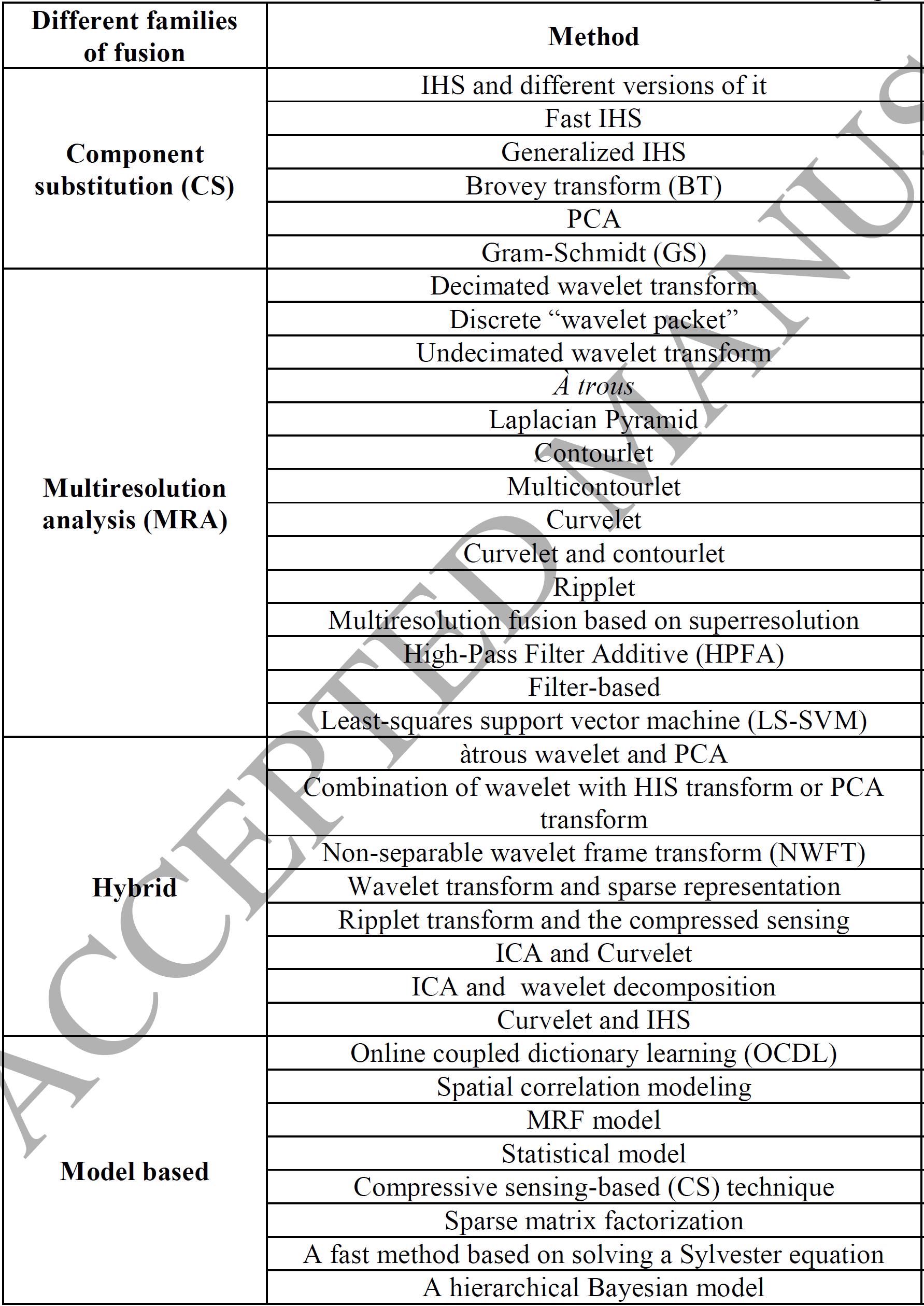 روش های مختلف فیوژن در سطح ویژگی