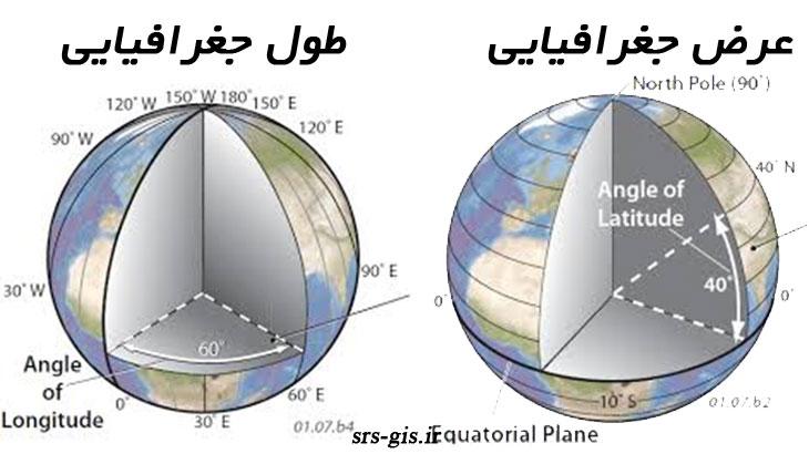 سیستم مختصات جغرافیایی و طول و عرض جغرافیایی