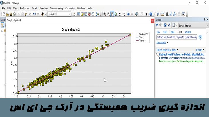 اندازه گیری ضریب همبستگی در جی ای اس
